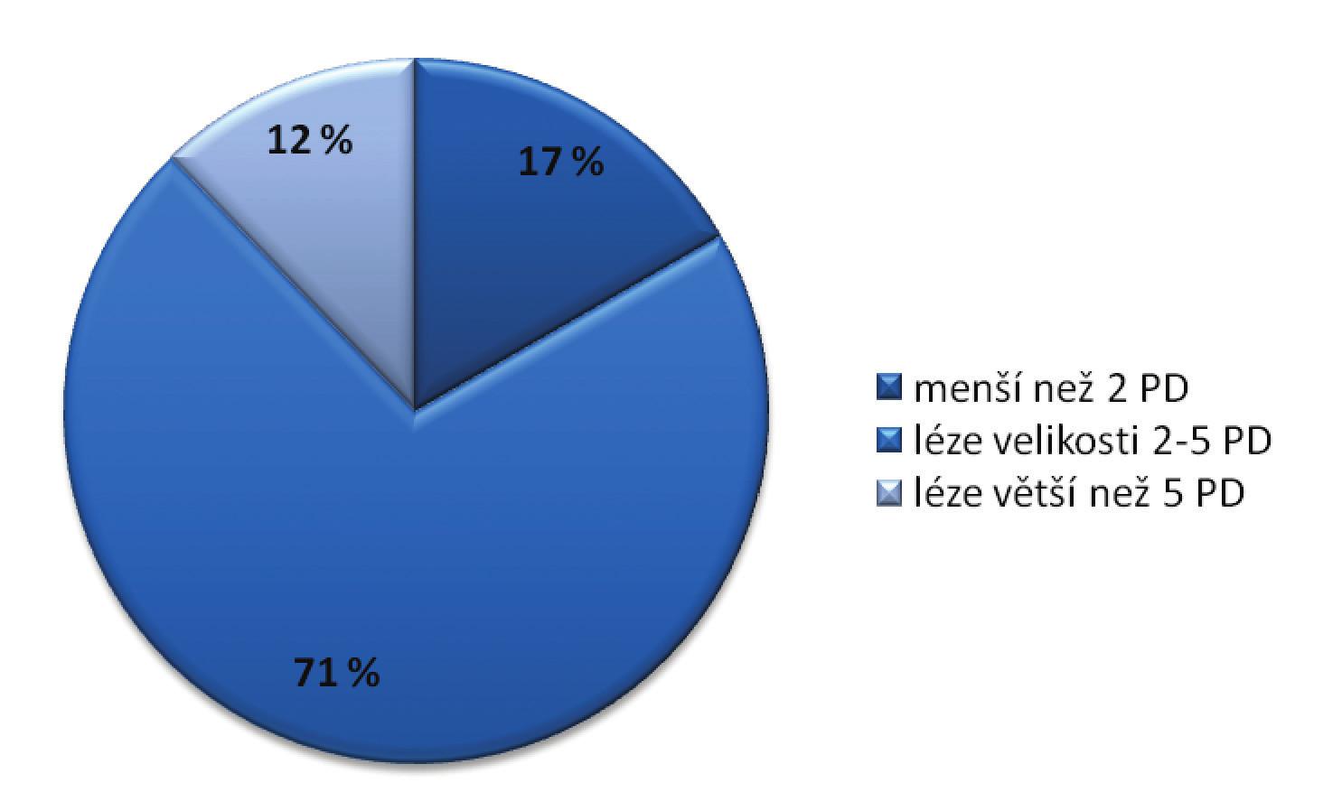 Charakteristika souboru dle velikosti léze