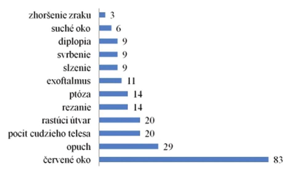 Subjektívne príznaky popisované pacientami (výskyt príznakov v súbore pacientov v %)