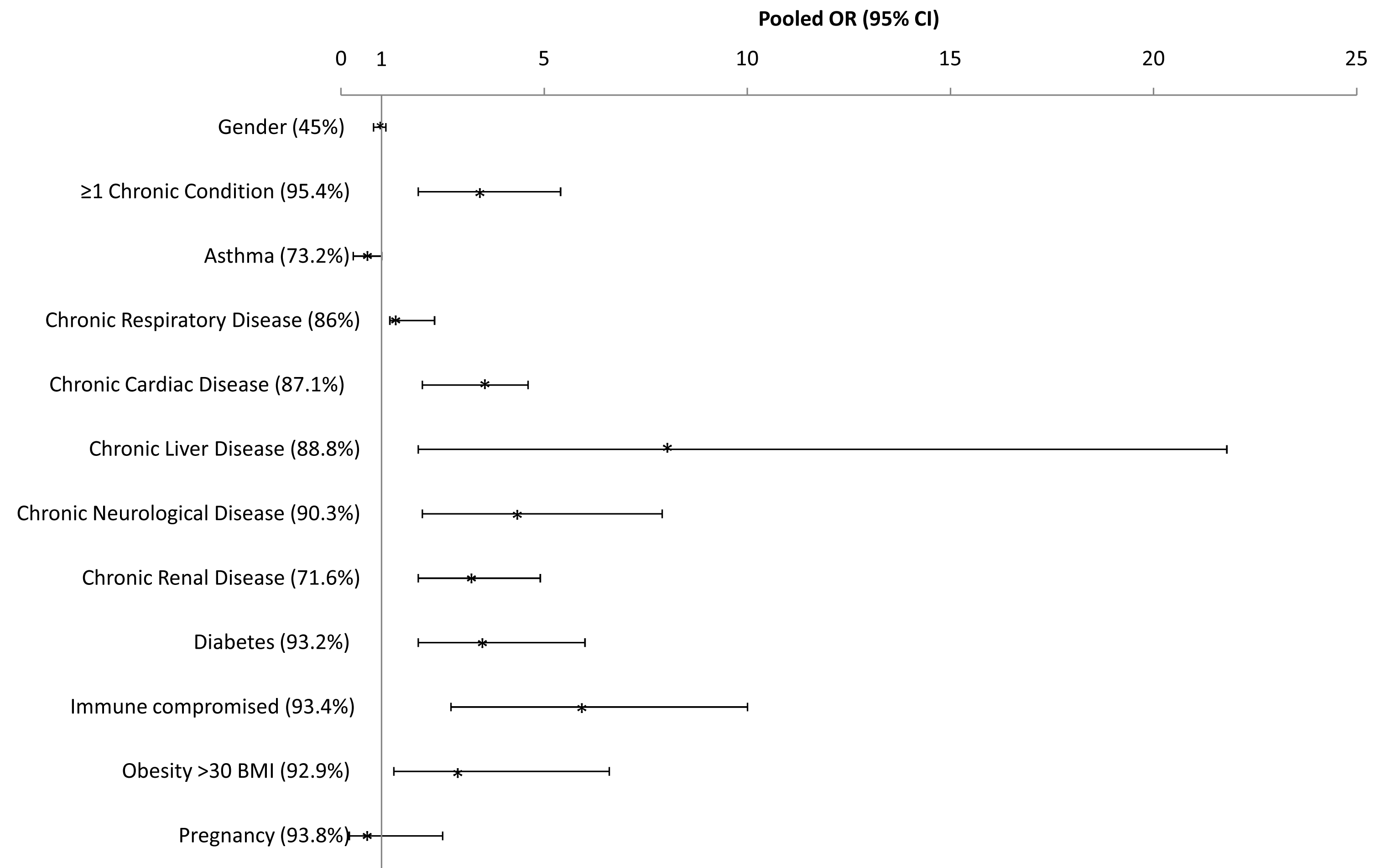 Pooled odds ratio and 95% CIs of risk of death given hospitalization for selected countries.