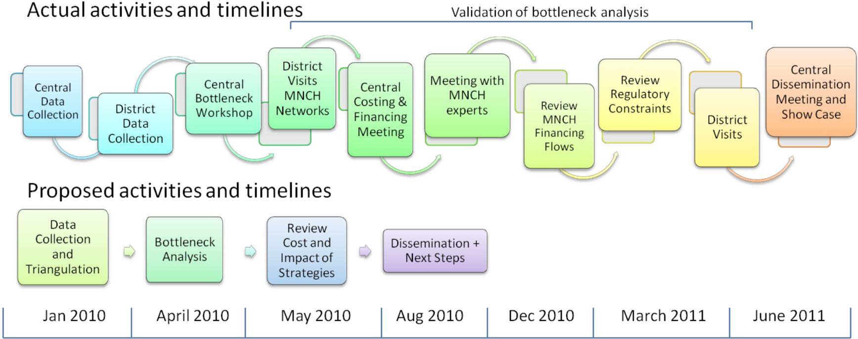 Comparison of proposed and actual timeline of IC activities in Indonesia.