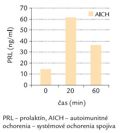 Bazálne a TRH testom stimulované hodnoty PRL u pacientov so systémovými ochoreniami spojiva.