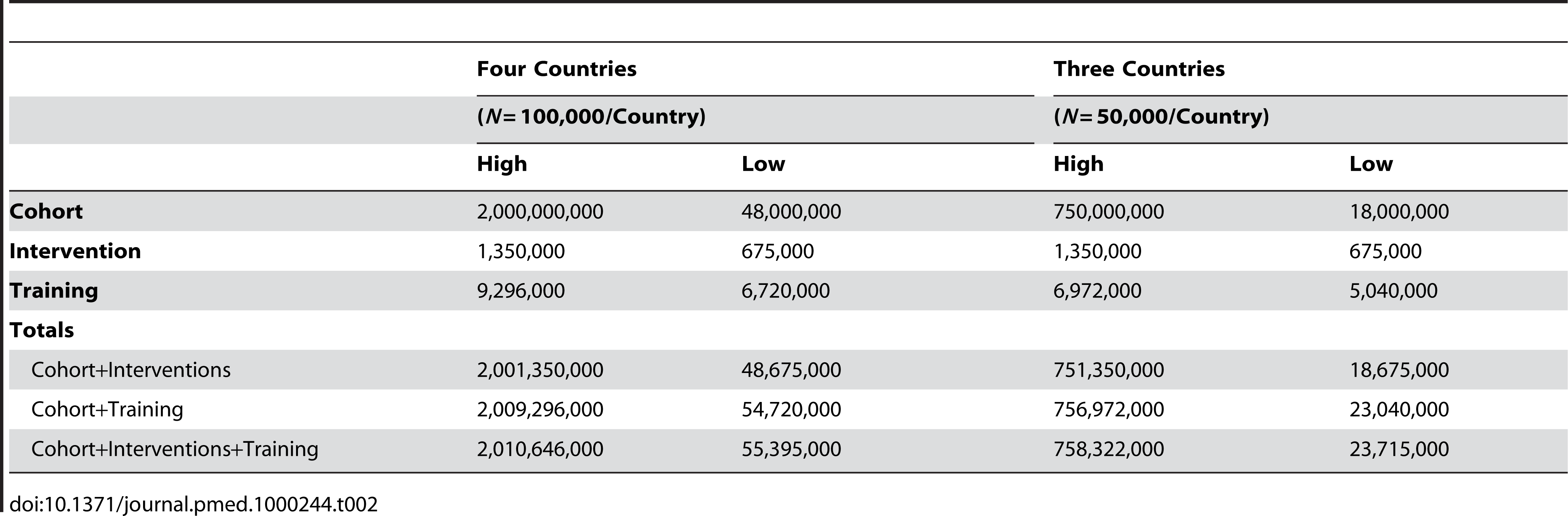 African Cohort Initiative named PaCT (Partnership for Cohort Research and Training) – Estimation of range of costs for two scenarios.