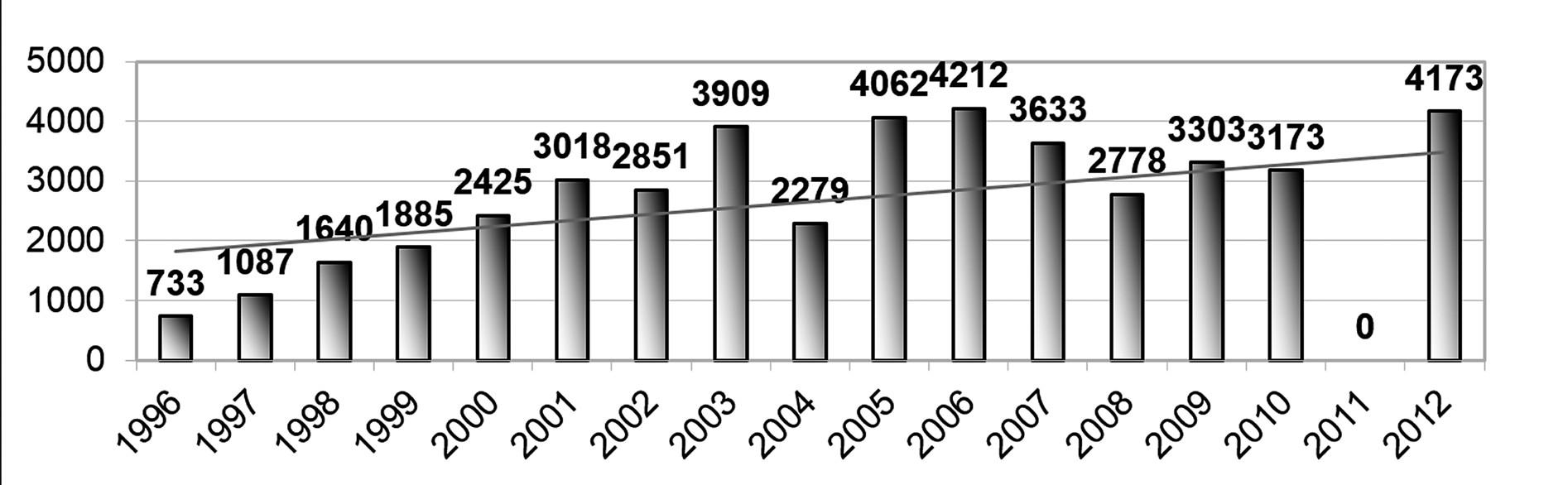 Počty LAVH – vývoj v letech 1996 až 2012