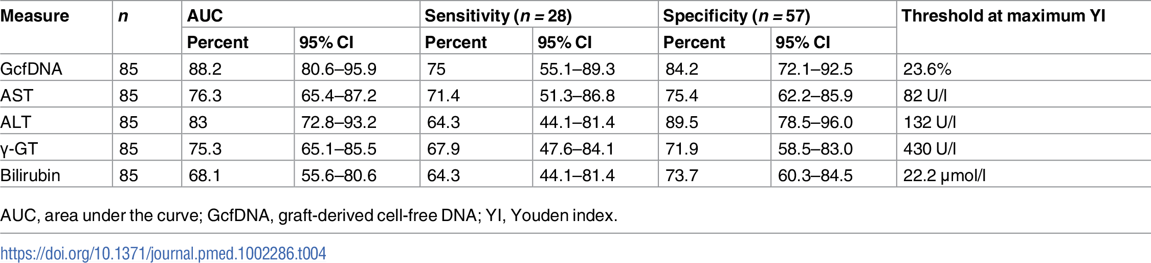 Youden-index-based diagnostic sensitivity and specificity obtained from receiver operator characteristic curves in rejection versus HCV+ samples.