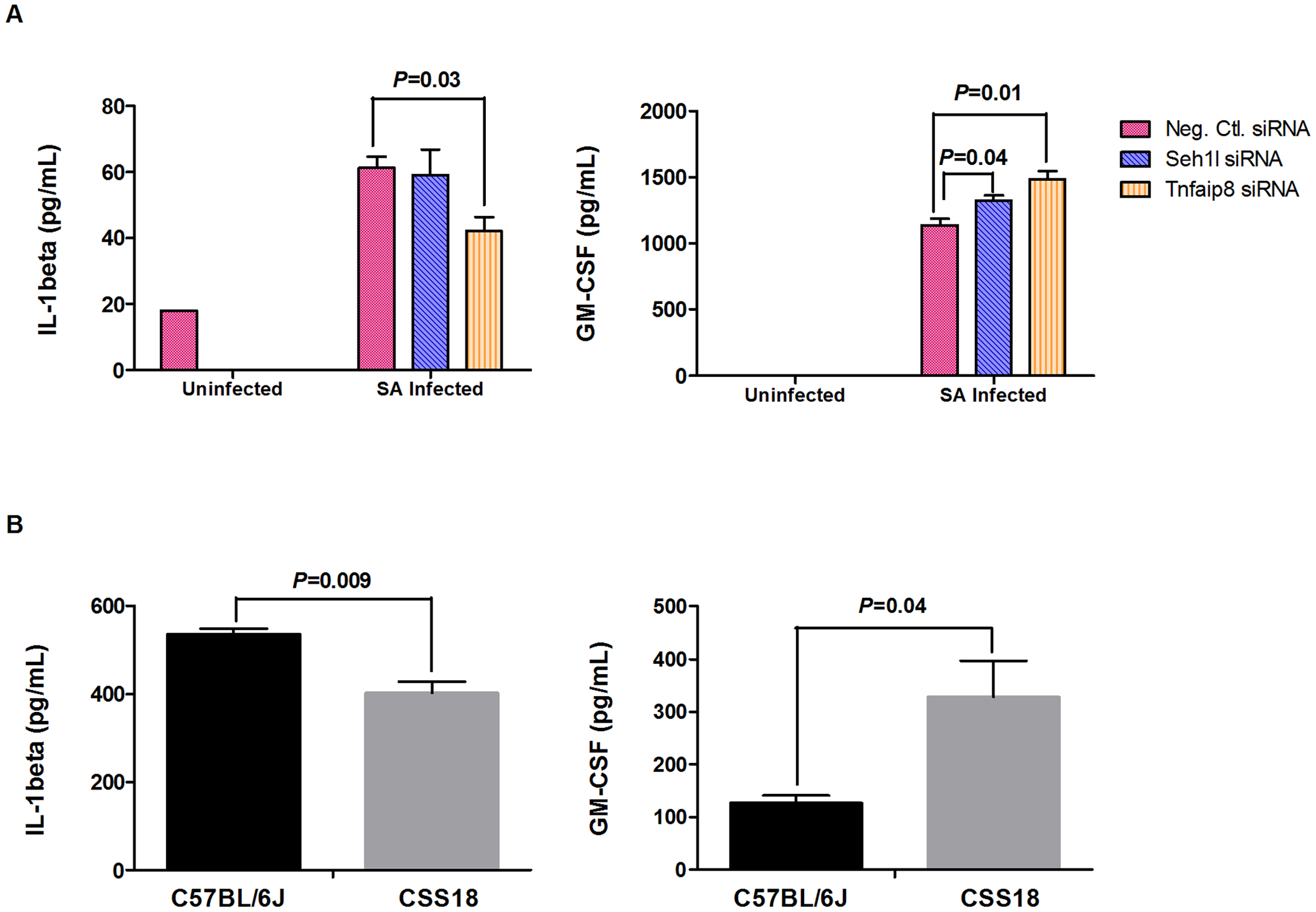 RAW264.7 cells transfected with <i>Tnfaip8</i> and <i>Seh1l</i> siRNA and peritoneal macrophages from C57BL/6J and CSS18 exhibited significant and consistent patterns of change in the cytokine production (IL-1β and GM-CSF).