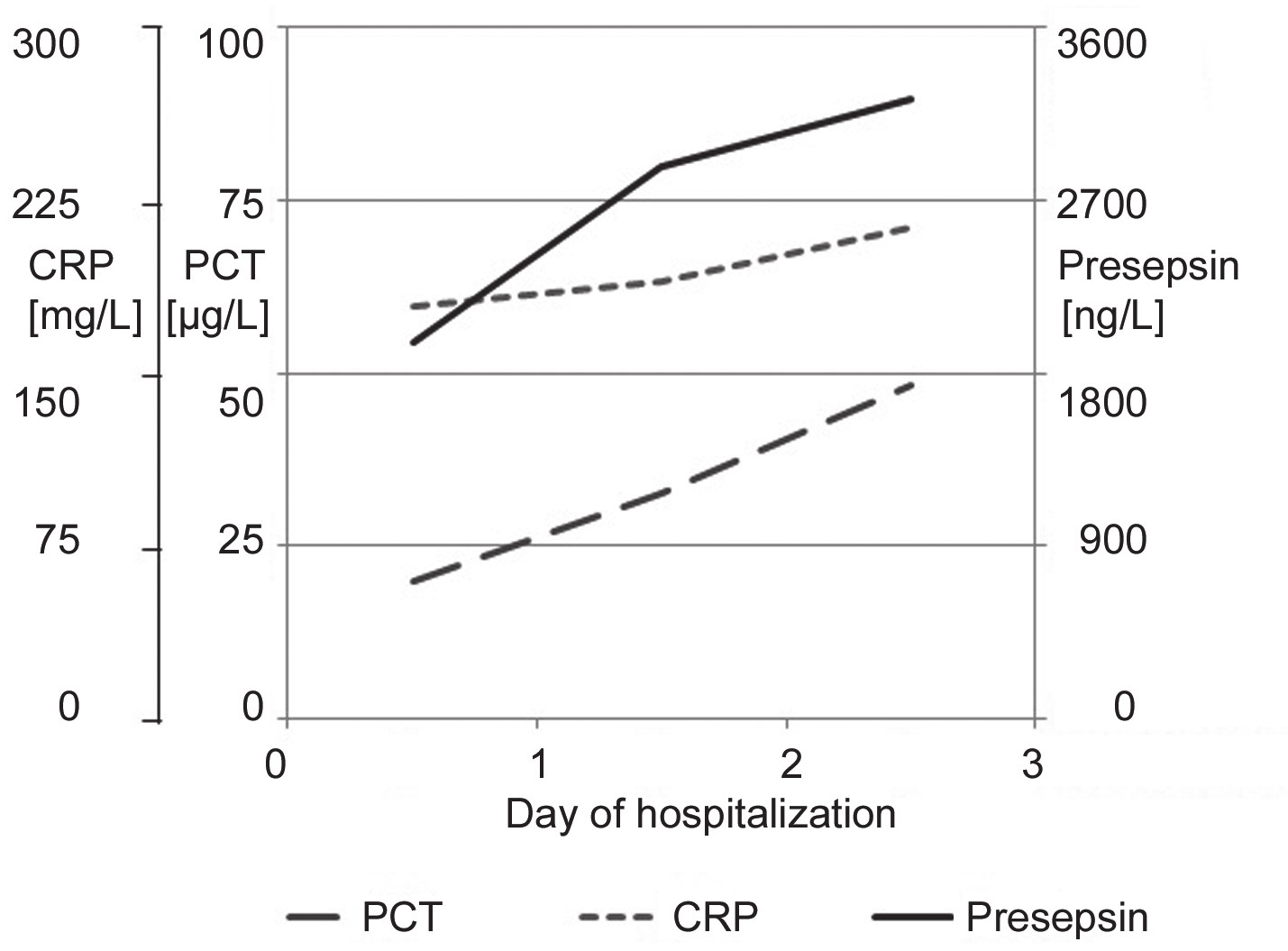 Fig. 4. Time series of presepsin, PCT and CRP of patient No.3 from the 1<sup>st</sup> day after admission or development of sepsis to the day when monitoring of the septic condition was terminated.