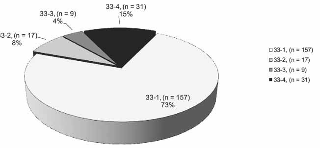 Výskyt pneumokonióz na Slovensku (položka 33 Zoznamu CHzP), roky 2001–2010, n = 214; 33-4 – banícka (uhlokopská) pnemokonióza