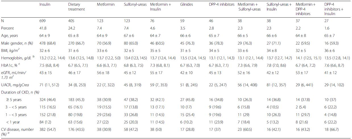Patient characteristics according to treatment with the 11 most commonly used antidiabetic treatment strategies in 1842 patients with diabetes mellitus and CKD