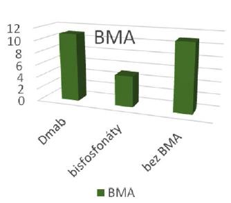 Navržené podání látek modifikujících kostní metabolizmus Graph 2 The proposed administration of drugs affecting bone metabolism