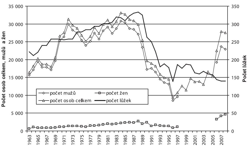Vývoj počtu lůžek a počtu ošetřených osob podle pohlaví na záchytných stanicích v letech 1963–2008 Fig. 8. Trends in the numbers of beds in and admissions to sobering-up stations, by sex, 1963–2008