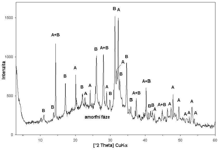 RTG difraktogram močového konkrementu – krystalické fáze: weddellit (A) a whitlockit (B), zhruba v hmotnostním poměru 1 : 1 Ve vzorku je přítomno velké množství amorfní fáze, která se projevuje zvýšeným pozadím v širokém rozmezí difrakčních úhlů.