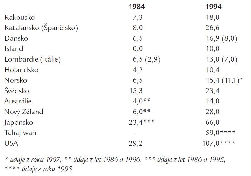 Incidence diabetiků s terminálním selháním ledvin – vývoj během 10 let (1984–1994). Údaje přepočteny na milion obyvatel, v závorce data vztahující se k pacientům s DM 2. typu. Citováno podle [2].