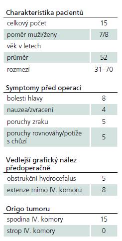 Klinický stav pacientů a radiologická charakteristika skupiny předoperačně.