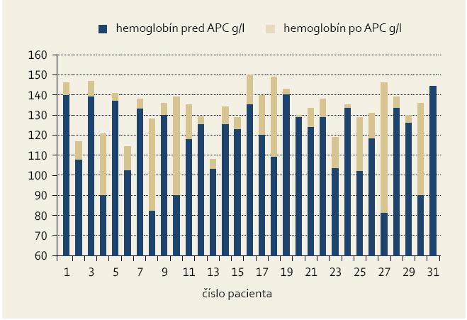 Vzostup hemoglobínu po APC liečbe u jednotlivých pacientov. Graph 3. Haemoglobin increase following APC treatment in individual patients.