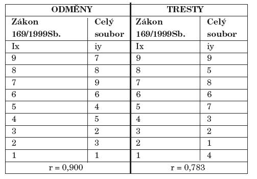 Pořadí odměn a trestů celého souboru – srovnání s normativem.