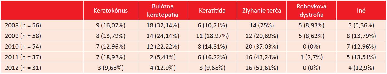Vývojové trendy v indikáciách k PKP na Očnej klinike LF MU a FN Brno v rokoch 2008–2012.