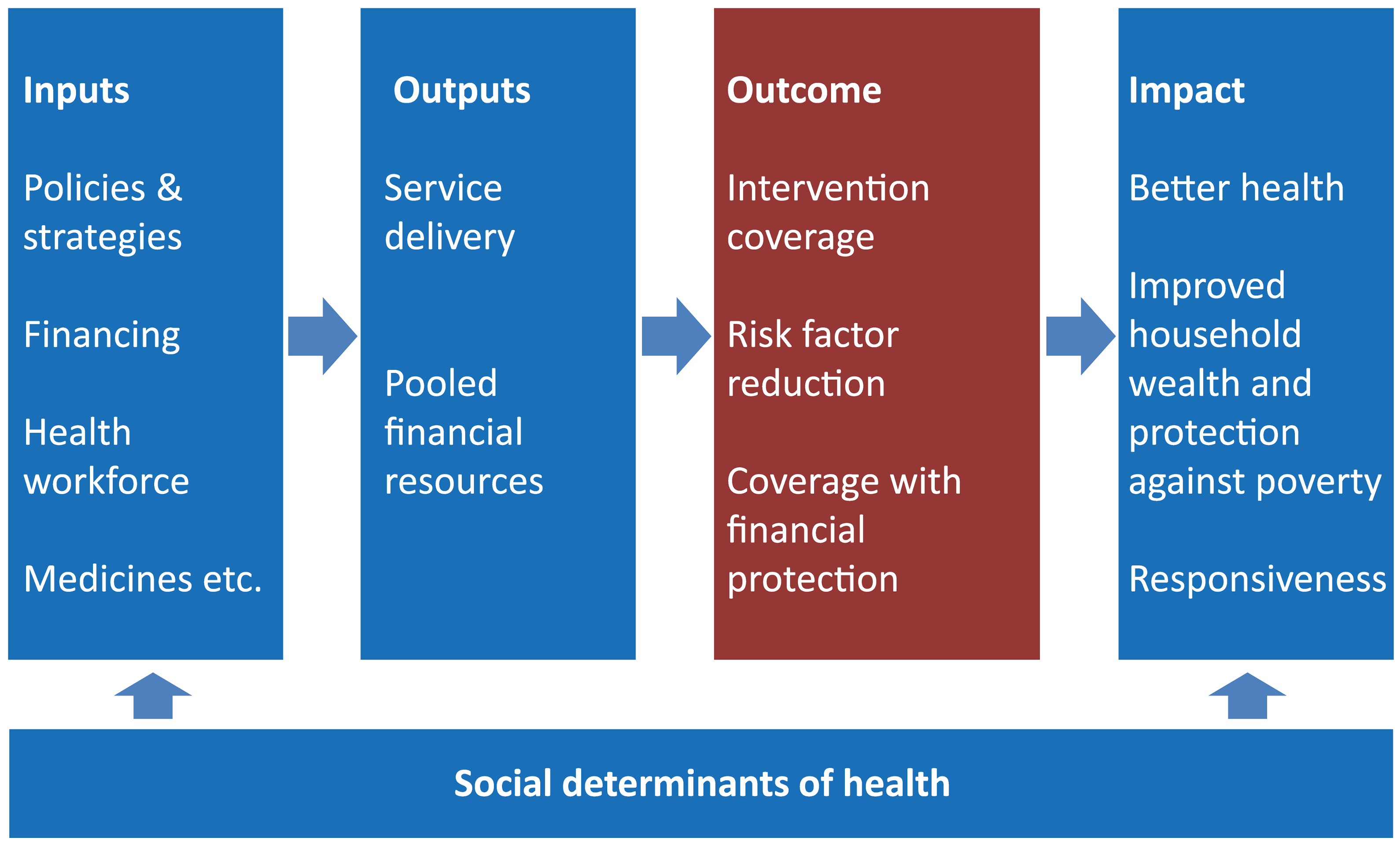 Results chain framework for monitoring health sector progress and performance: focus of UHC monitoring in the red box.