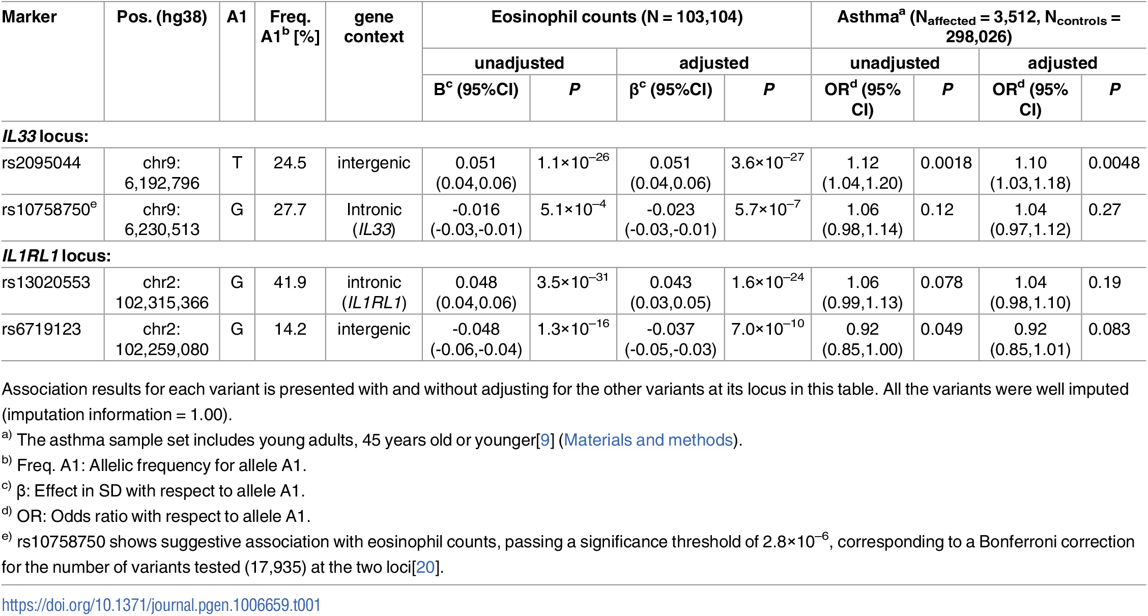 Association of common sequence variants in <i>IL33</i> and <i>IL1RL1</i> with eosinophil counts and asthma in Iceland.