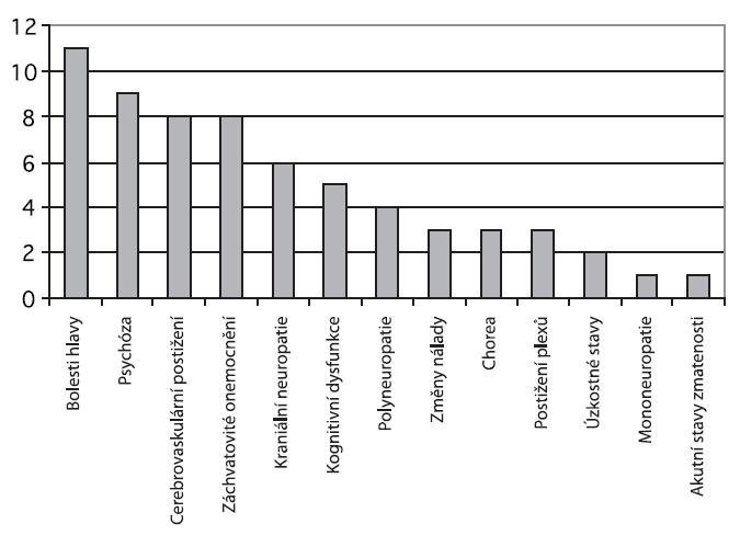Neuropsychiatrické projevy u NPSLE (n=29).