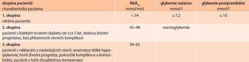 Cílové hodnoty léčby u osob s krátce- a déletrvajícím diabetem