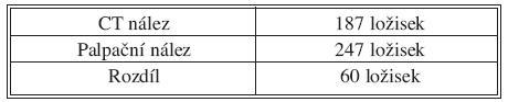 Porovnání počtu ložisek u CT a palpačního operačního nálezu Tab. 2. Comparison of the number of foci detected on CT and on intraoperative palpation