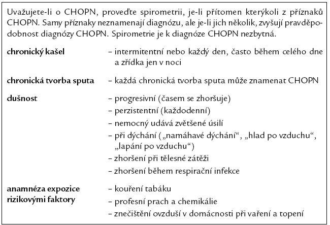 Hlavní příznaky CHOPN.