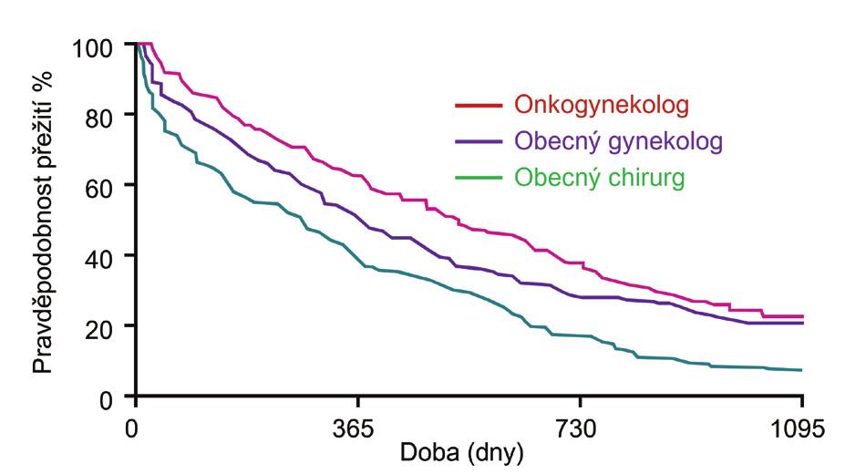 Pravděpodobnost délky přežití (%) v závislosti na odbornosti operatéra Graph 1: Analysis of the relationship between the oncogynecologist's operative skills and survival rate (in percents)