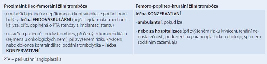 Algoritmus léčby hluboké žilní trombózy.