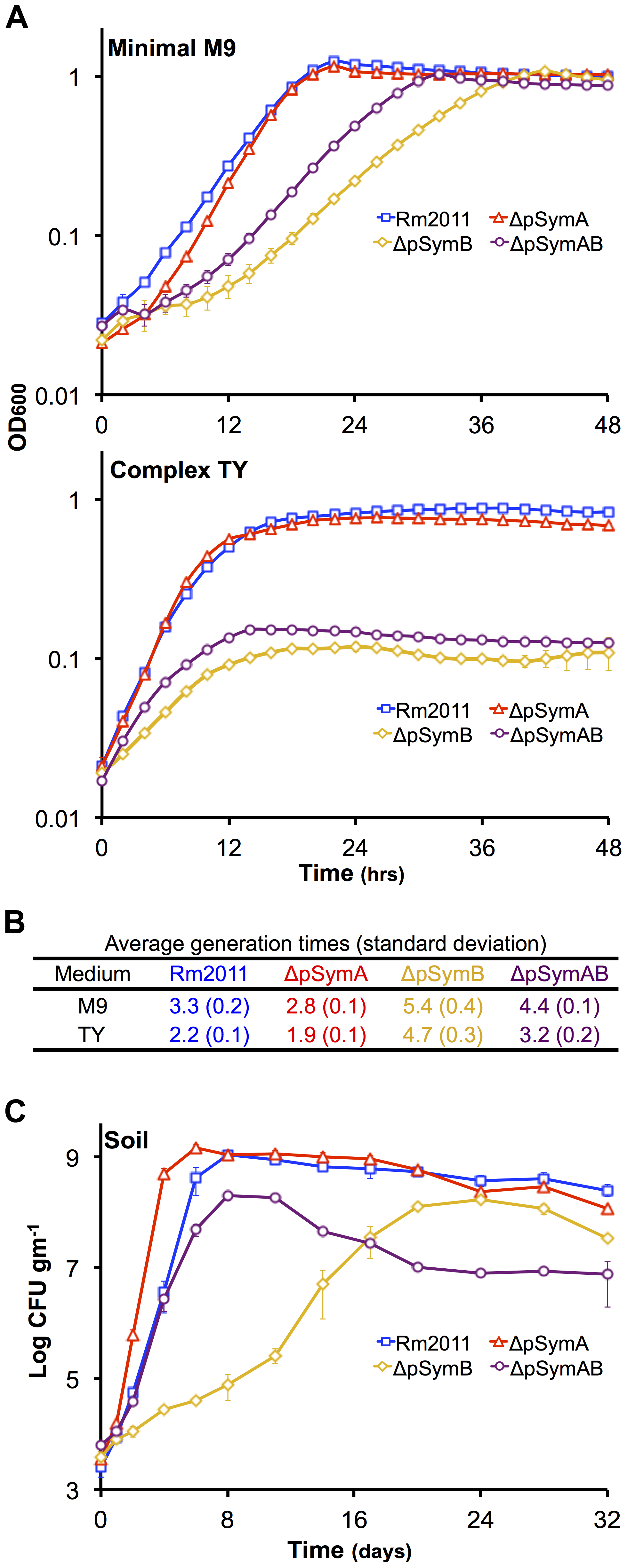 The effect of the removal of pSymA and/or pSymB on the growth of <i>S. meliloti</i>.