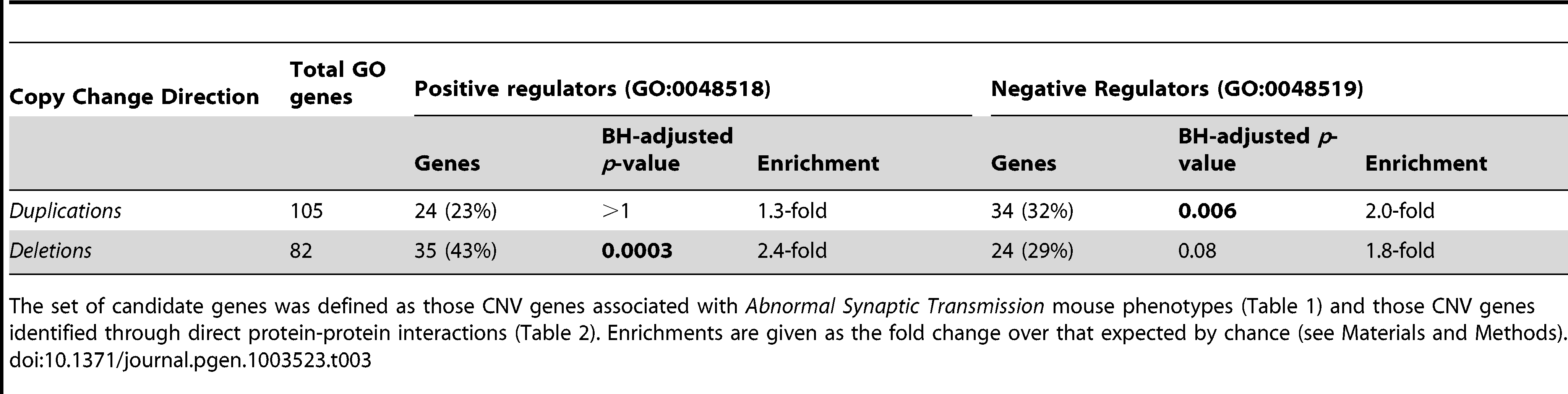 Regulatory GO enrichments amongst ASD <i>dn</i> CNVs candidate genes.