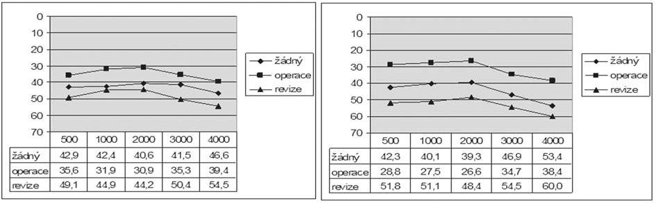 Graf 10a. Vzdušné vedení před a po operaci podle přítomnosti předešlého chirurgického výkonu.
