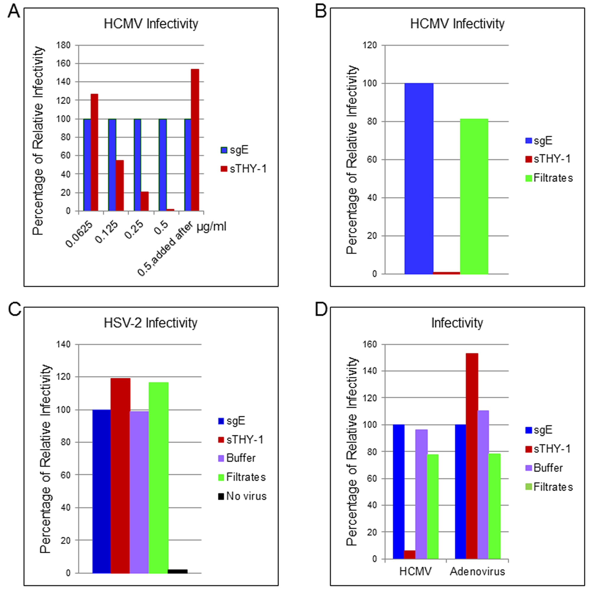 Soluble THY-1 protein blocks HCMV entry in a dose-dependent manner.