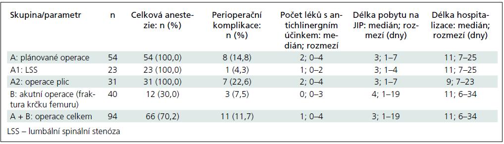 Vybrané rizikové faktory deliria a délka hospitalizace.
