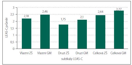 Srovnání hodnot subškál LEAS-C mezi žáky základních škol a gymnázií.