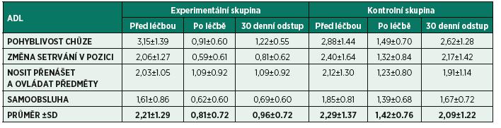 Hodnocení obtížnosti při provádění ADL.
