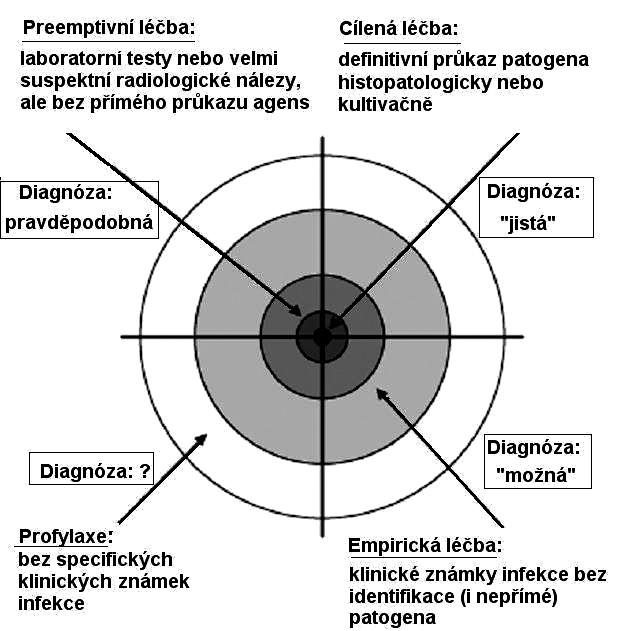 Principy léčebného přístupu ve vztahu ke stupni jistoty diagnózy invazivního mykotického onemocnění. Podle (4).