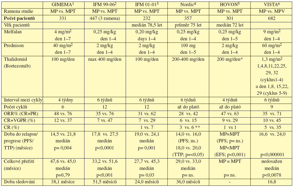 Tab. 10.1 Přehled randomizovaných klinických studií v primoléčbě s thalidomidem nebo bortezomibem oproti melfalanu s prednizonem.