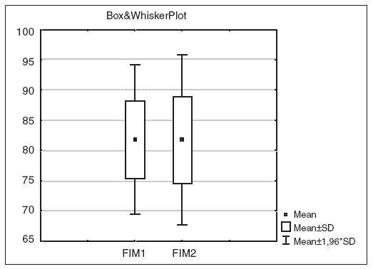 Grafické znázornění úrovně změny mezi FIM 1 a FIM 2