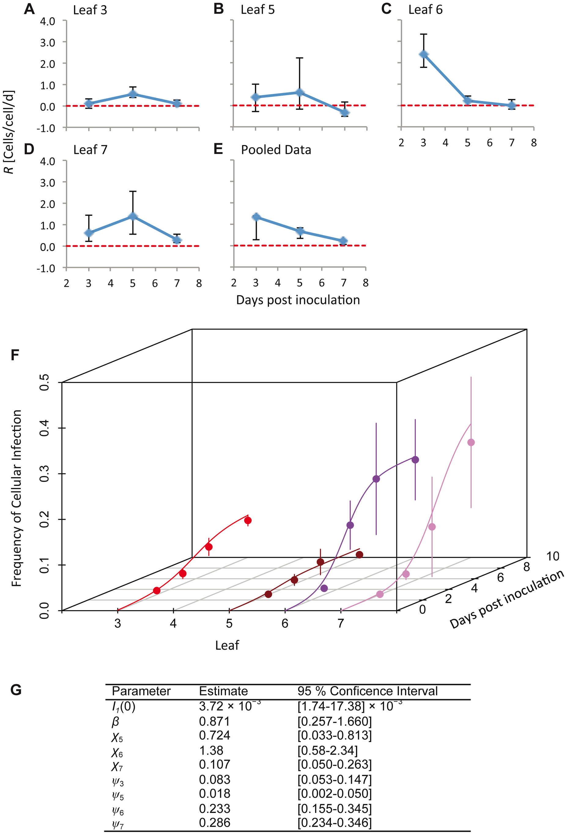 The estimated time-varying cellular contagion rate (<i>R</i>) and results for the model of within-host spread.