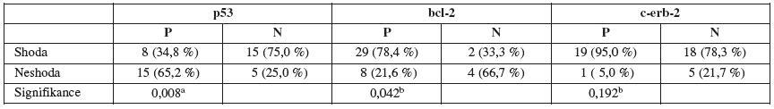 Shoda u sledovaných markerů (hysteroskopie vs. hysterektomie)