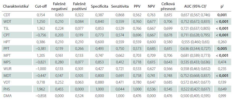 Predikční schopnost charakteristik pravé horní končetiny – Z-skóre pro odlišení kontrol a bolestivé diabetické polyneuropatie.