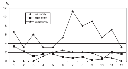 Sezónny výskyt tularémie podľa prameňa nákazy a prenosu. Slovensko, 1997-2008 Fig. 5. Seasonality of tularemia in the Slovak Republic by infection source and transmission route, 1997-2008 Source of infection, transmission route: other and unknown, brown hare, communicable infection