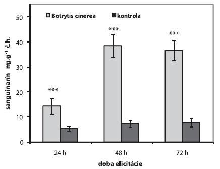 Obsah sanguinarínu v suspenzných kultúrach maku siateho po elicitácii 1 ml homogenátu Botrytis cinerea (n = 5,***p < 0,001)