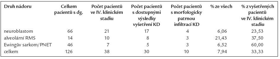 Počty pacientů s jednotlivými diagnózami, kteří byli léčeni na Klinice dětské onkologie FN Brno v letech 1998–2007, a uvádí frekvenci infiltací KD nádorovými buňkami.