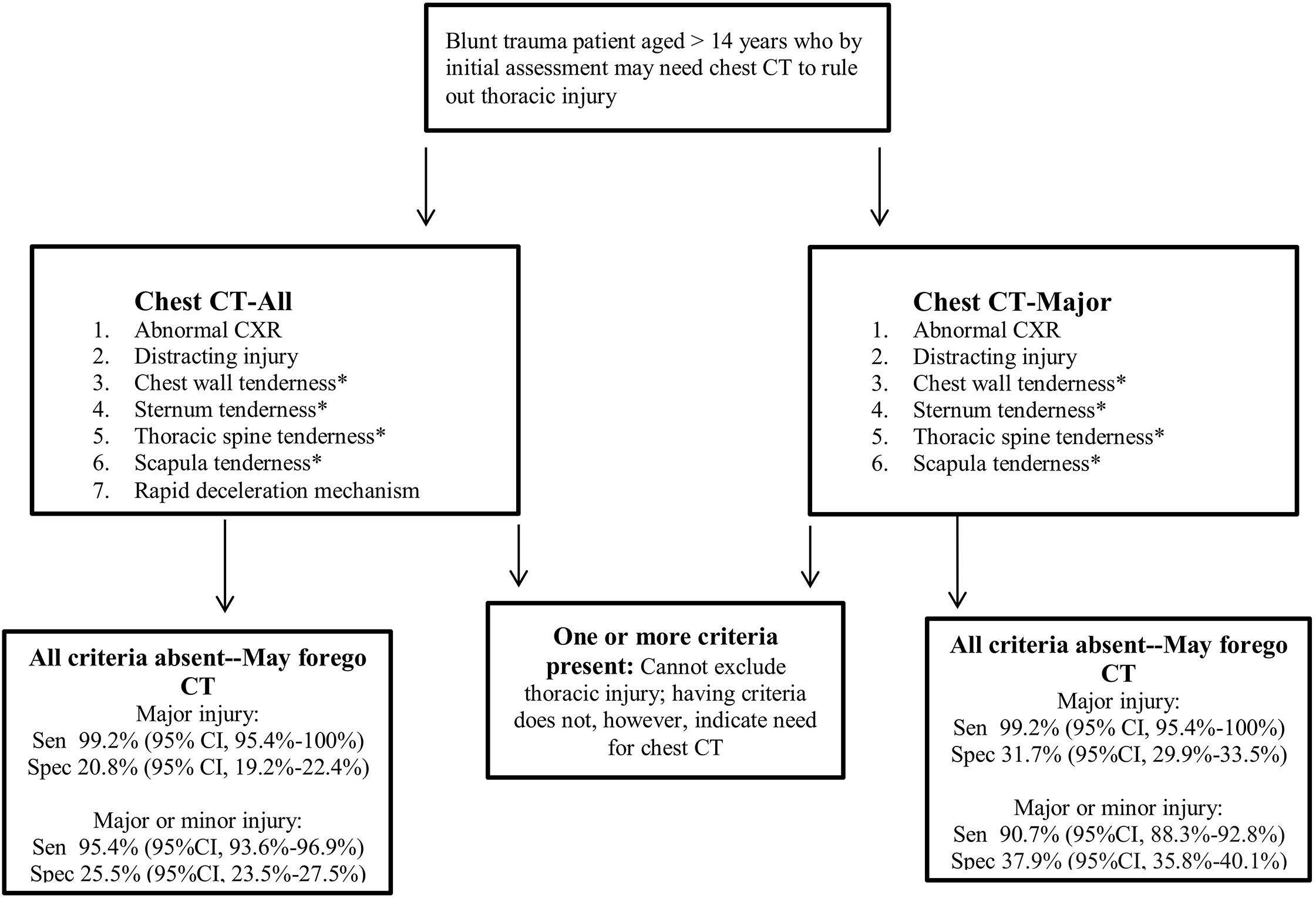 NEXUS Chest CT decision instrument implementation.