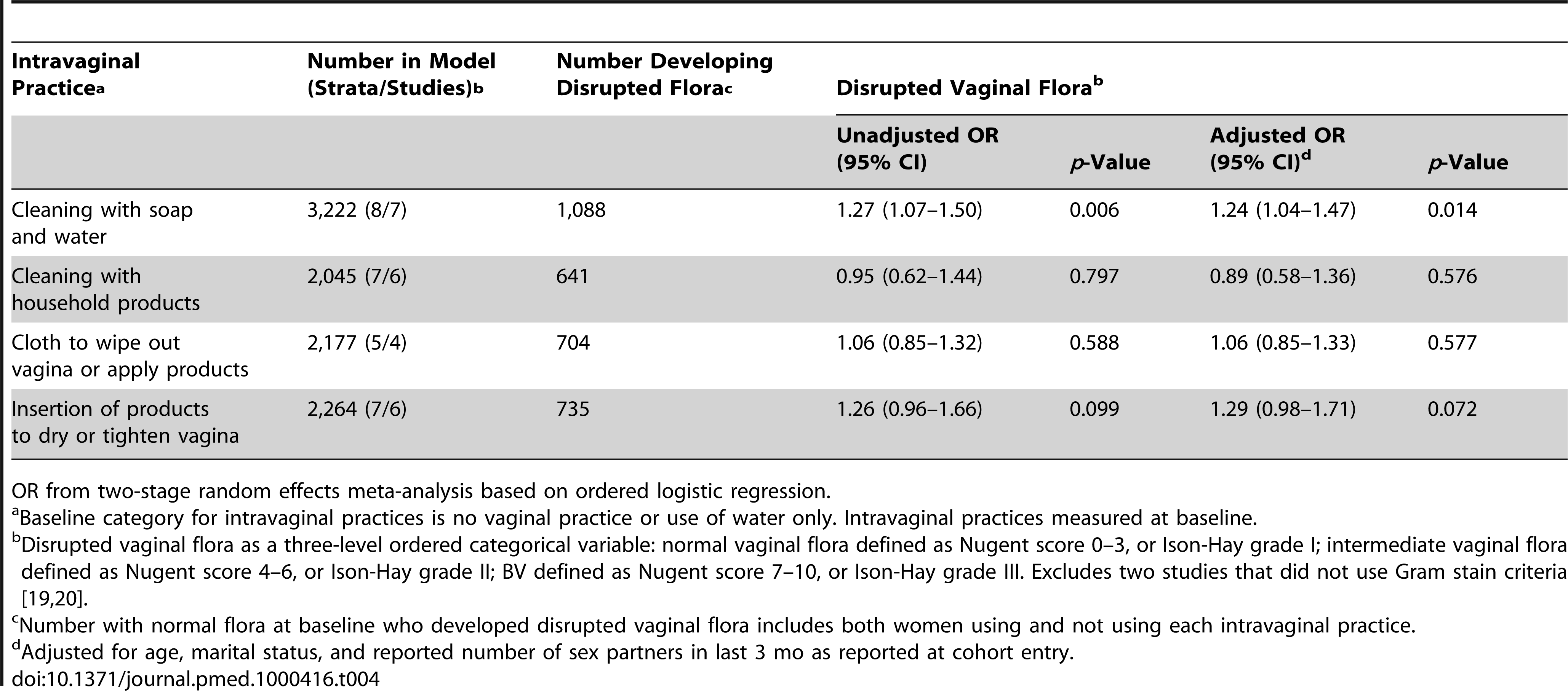 Associations between intravaginal practices and disrupted vaginal flora in women with normal vaginal flora at baseline.