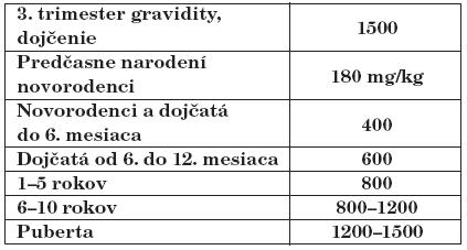 Odporúčaný denný príjem vápnika (mg/deň) [12, 33].
