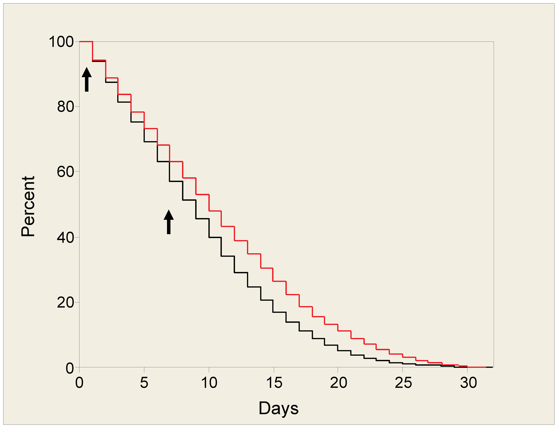 Survival plot for mosquitoes fed with TP10 dimer.