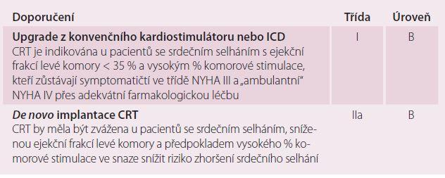 CRT u pacientů se srdečním selháním a indikací konvenční kardiostimulace pro bradyarytmie.