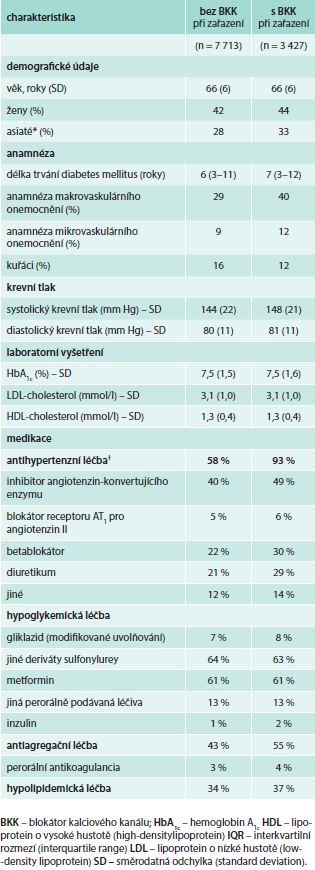 Vstupní charakteristiky podle užívání/neužívání BKK při zařazení do studie ADVANCE